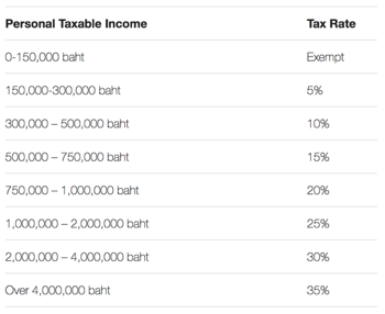 Thailand Visa Income Tax Rates