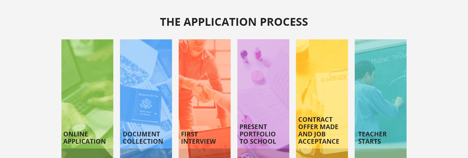 ApplicationProcess