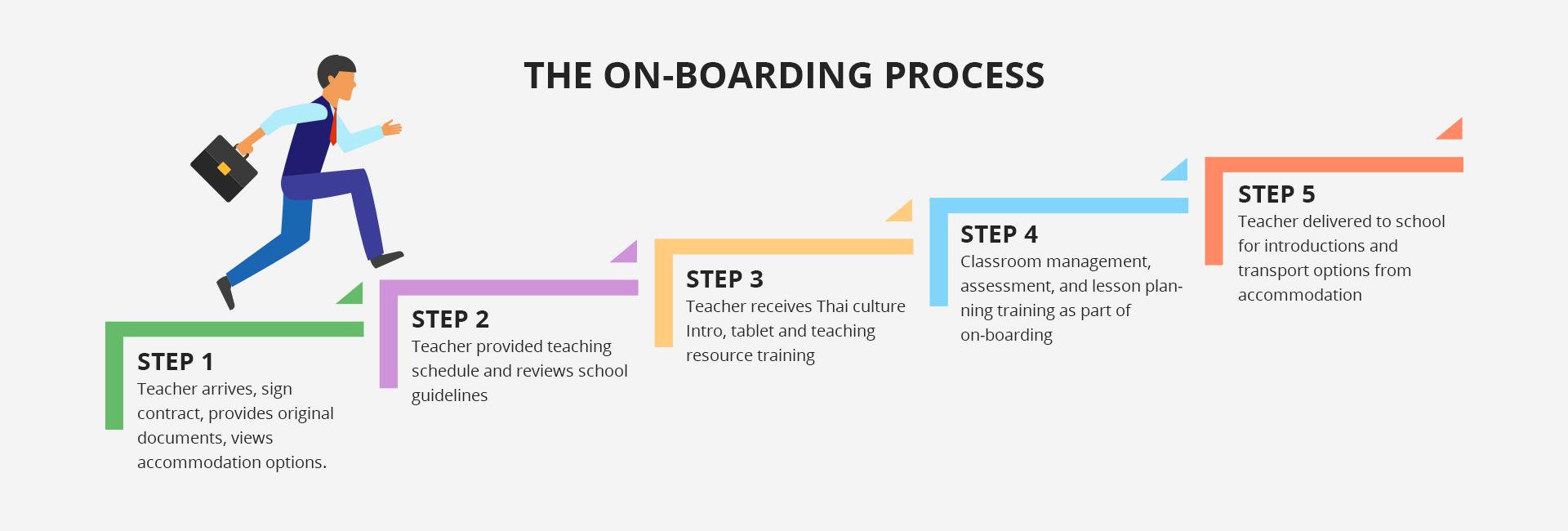 OnboardingProcess